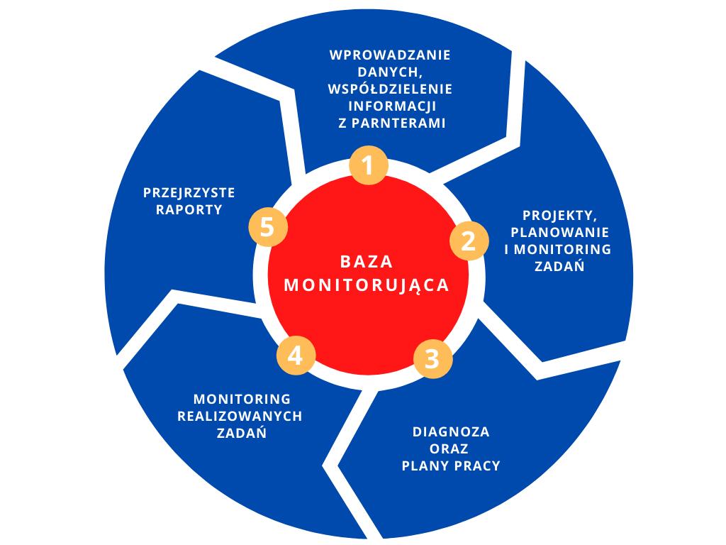 Infografika BM2 - do czego służy baza