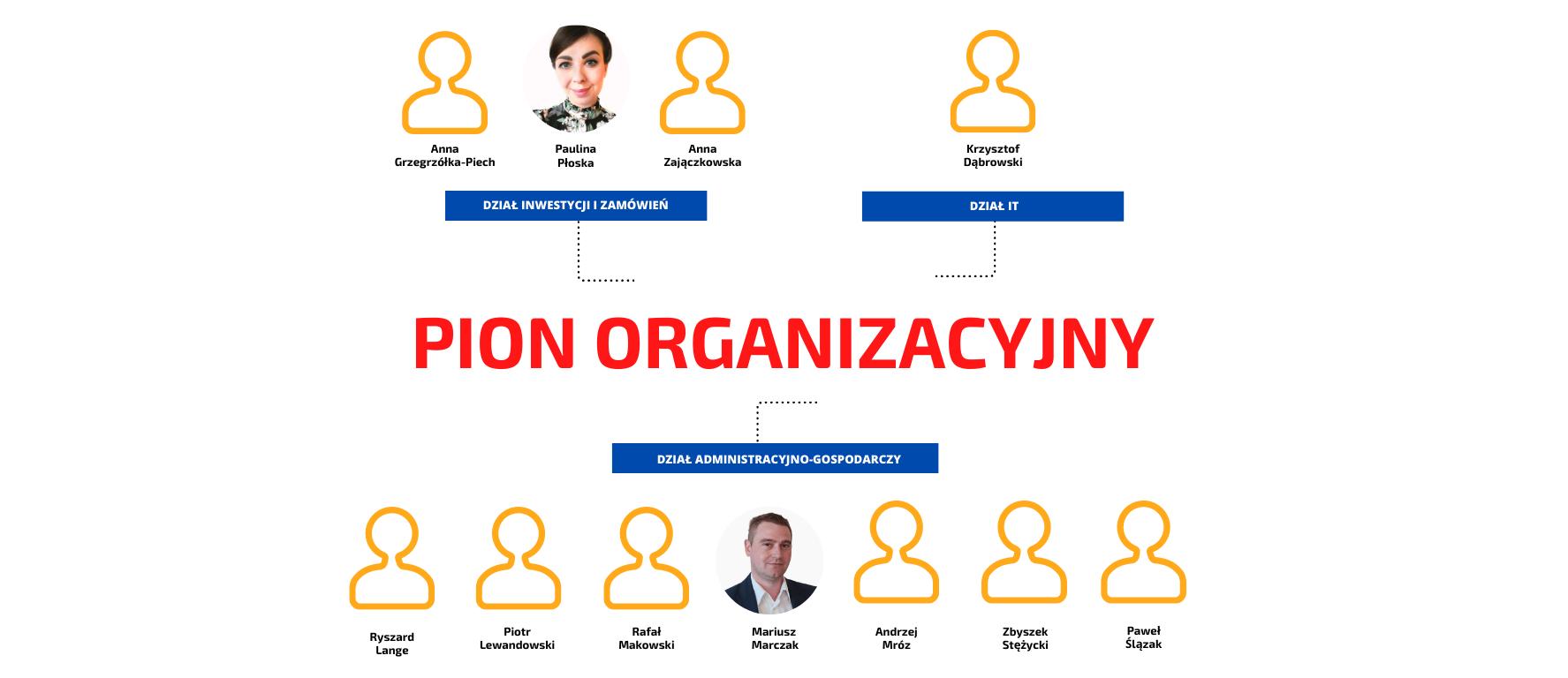 schemat struktury organizacyjnej Centrum Wspierania Rodzin Rodzinna Warszawa